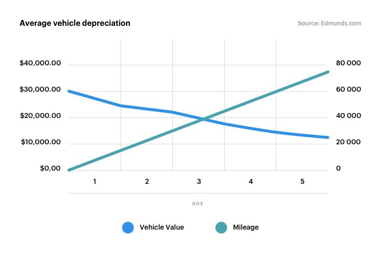 Liability vs Full Coverage - Average vehicle depreciation1