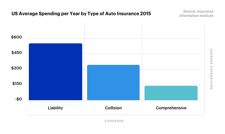 Liability vs Full Coverage - US Average Spending per year by type of auto insurance1