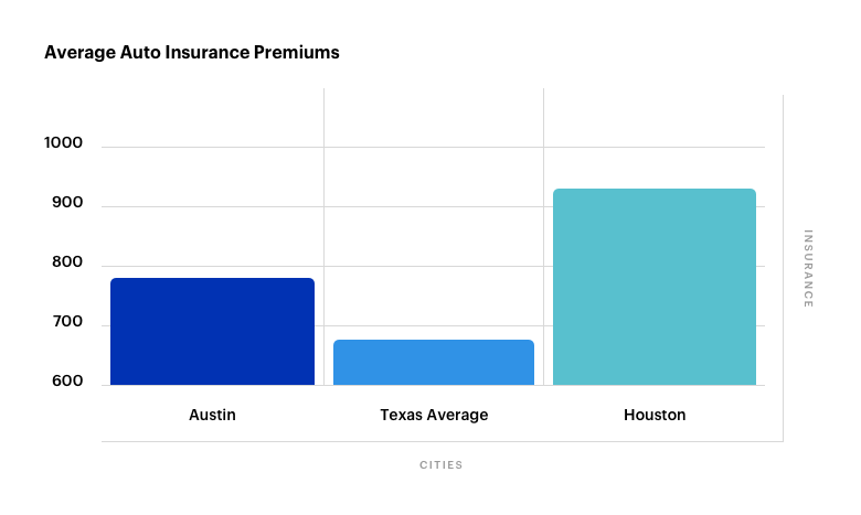 Average Car Insurance >> Car Insurance In Austin Six Ways To Save On Premiums Cover