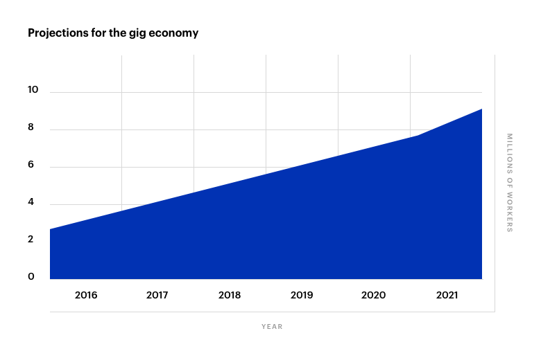 Projected Rise In Number of Gig Economy Workers