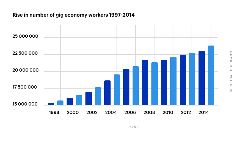 Rise in number of gig economy workers 1997-2014