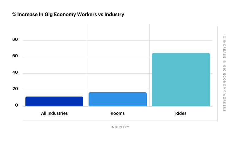 Increase in Gig Economy In Select Industries