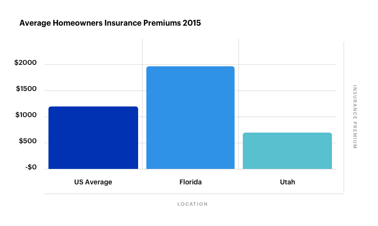 Average Homeowners Insurance Premiums 2015