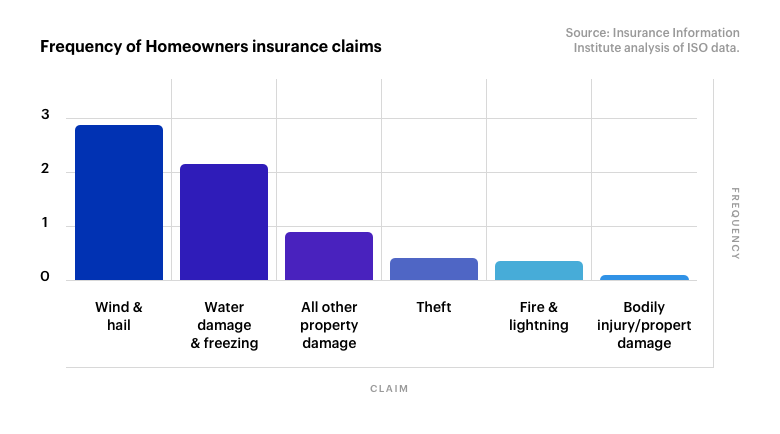 Frequency of Homeowners insurance claims