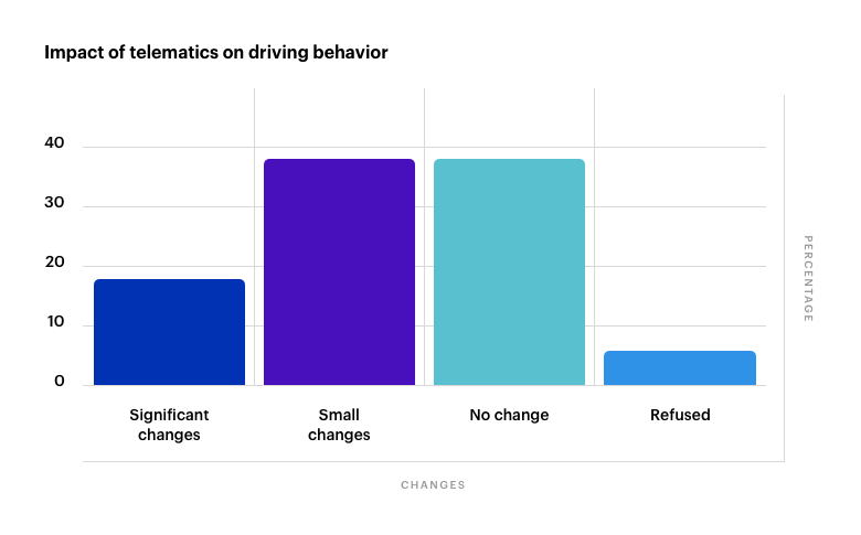 Imact of Telematics on Driving Behavior