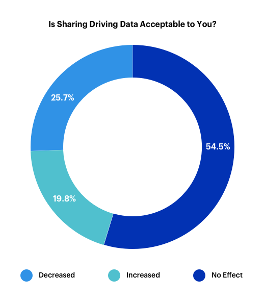 Telematics Is Sharing Driving Data Acceptable to You_