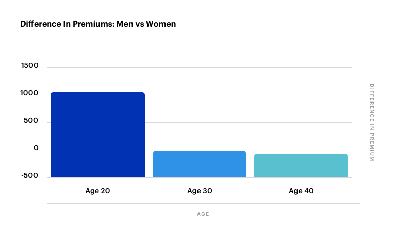 19. Difference In Premiums_ Men vs Women