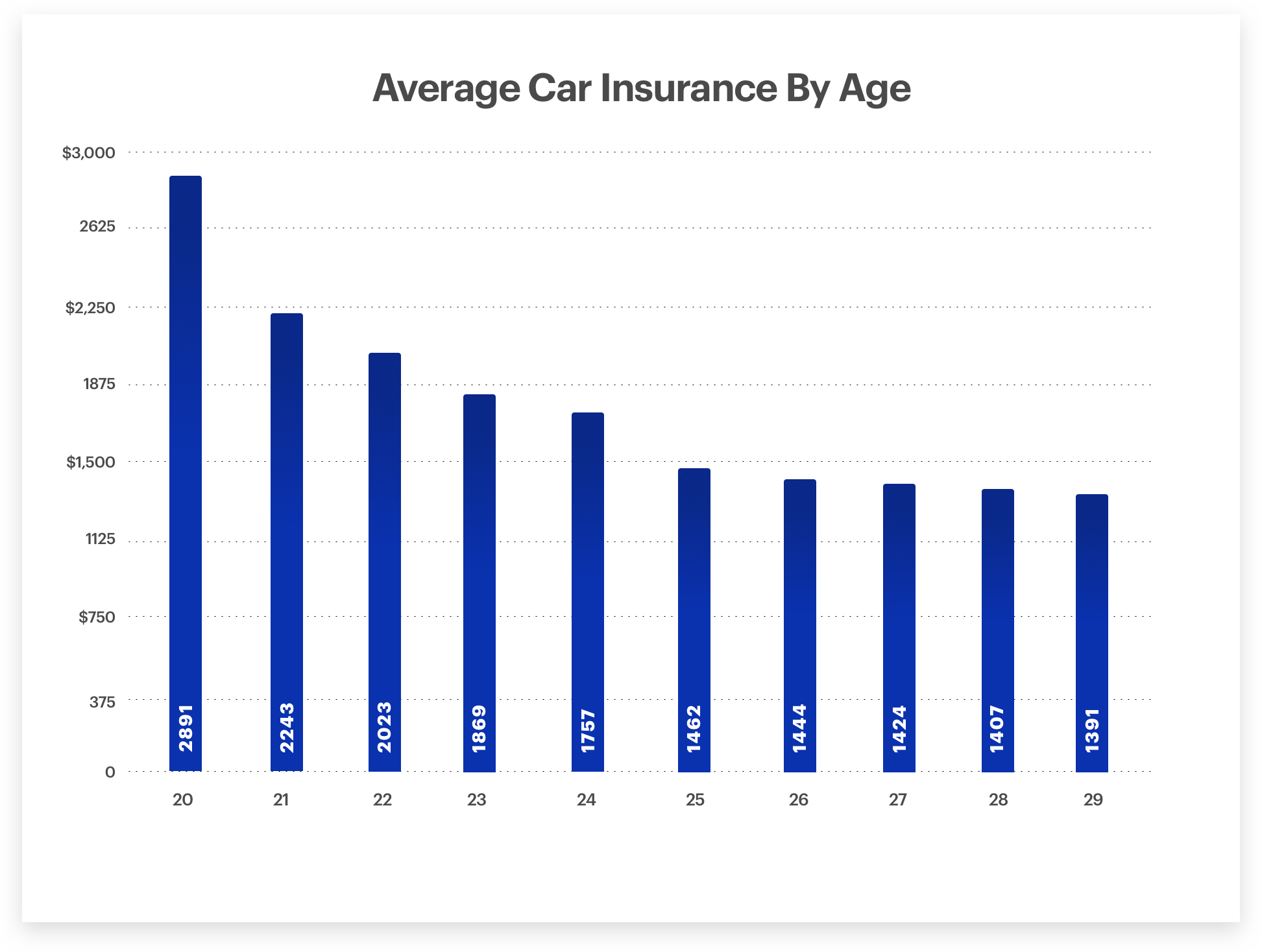 What Age Does Car Insurance Go Down